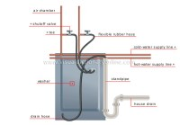 HOUSE :: PLUMBING :: EXAMPLES OF BRANCHING :: WASHER image ...