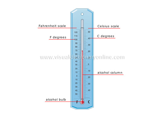 Science Measuring Devices Measure Of Temperature