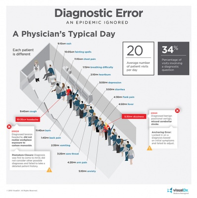A Physician\u0027s Typical Day
