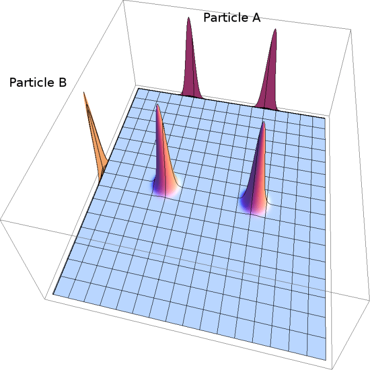 Figure 7.6. Initial state of particle A and B joint system