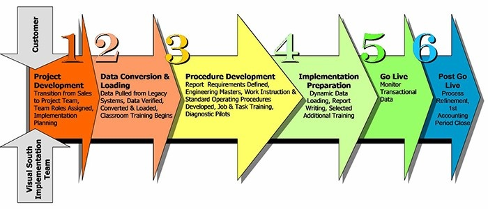 ERP Implementation Timeline  Project Plan