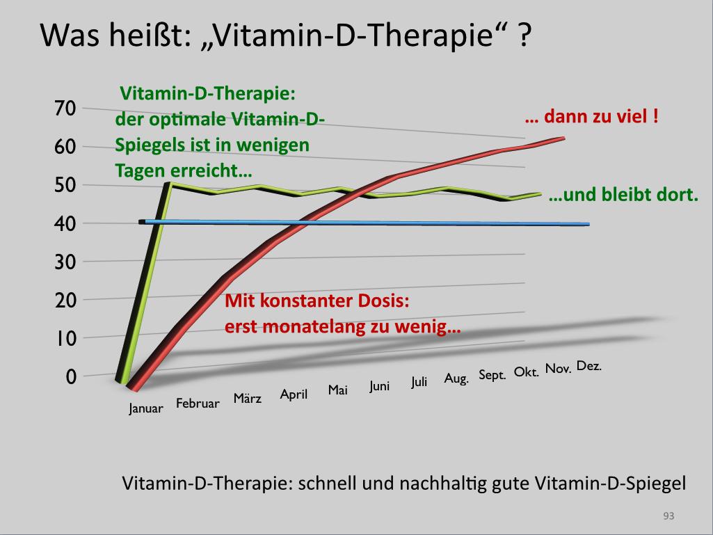 gesund durch vitamin d interview mit dr med von helden gr ne smoothies vegane ern hrung. Black Bedroom Furniture Sets. Home Design Ideas