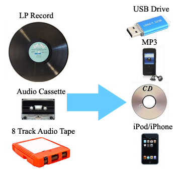 Transfer Audio Cassette, LPs, 8 Track Tape to CD, USP, MP3 or iPad