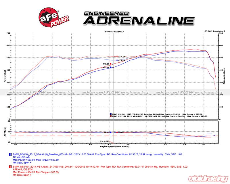 aFe Momentum Pro 5R Instake System BMW M5 F10 12-16
