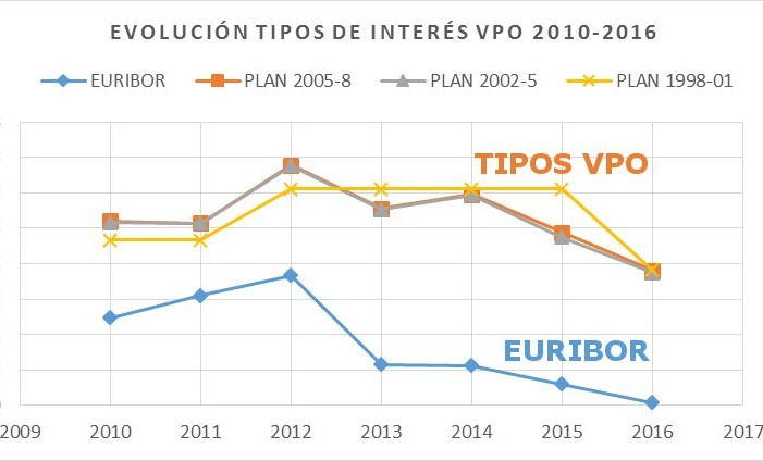 Los tipos de interés de la VPO, perjudicados en comparación con el mercado libre