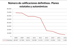 GraficaCalificacionesPlaneseatatalesyautonomicos2008-2016General