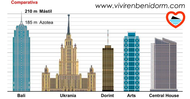 el hotel mas alto del mundo
