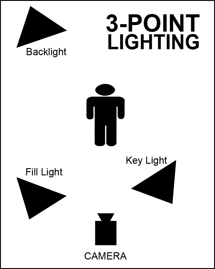 threepointlightingdiagram