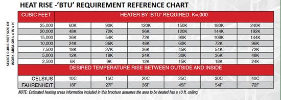 Heating Btu Chart Venture Marketing Gas Logs Stainless
