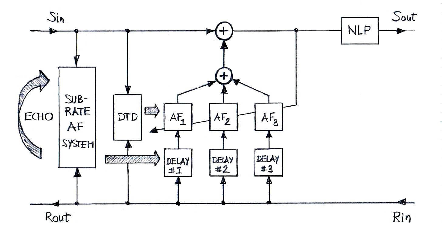 block diagram of delay line canceller