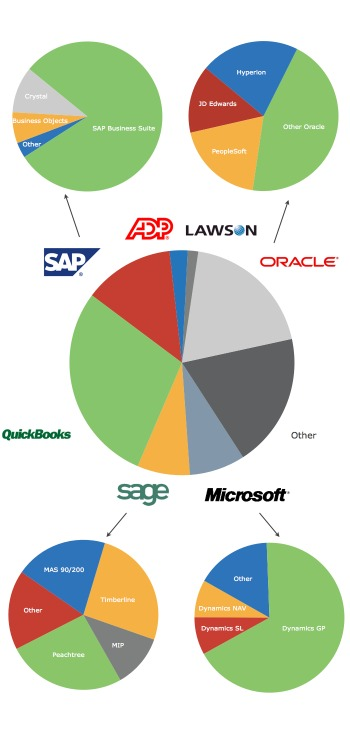 Accounting Software Skills Most In Demand By Employers - software skills
