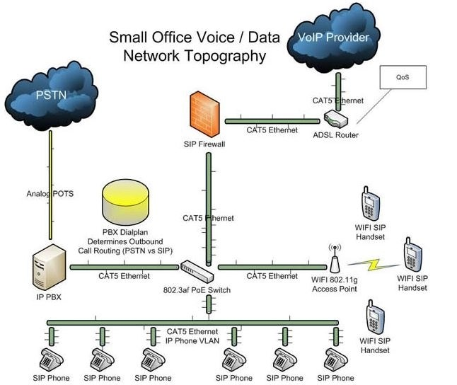 Ip Pbx Wiring Diagram Electronic Schematics collections