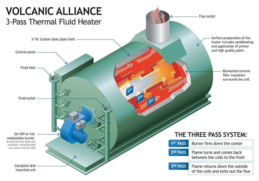Alliance 3 Pass Thermal Fluid Heater
