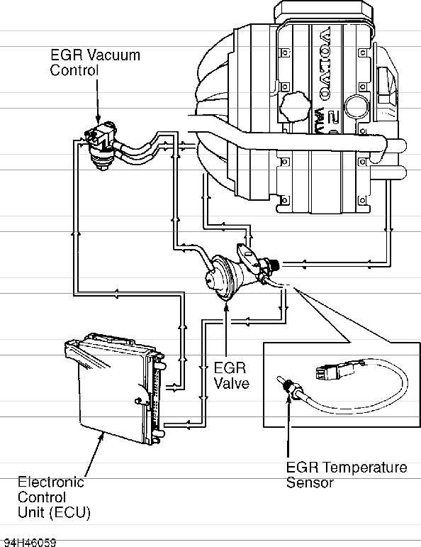 volvo 850 t5 t5r turbo vacuum diagrams
