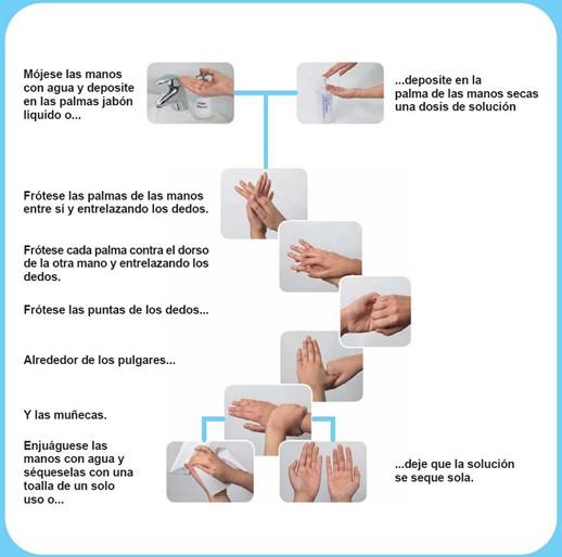 Pasos a seguir para un lavado correcto de las manos