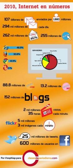 Internet en números en 2010