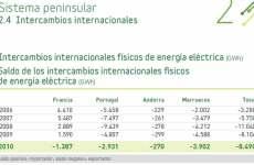 Intercambios internacionales de energía eléctrica