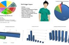 Informe sobre el estado de la blogosfera Bitacoras.com 2011