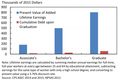 Student loans and college quality: Effects on borrowers and the economy | VOX, CEPR Policy Portal