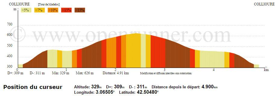 Randonnee-Tour Madeloc-profil altimetrique