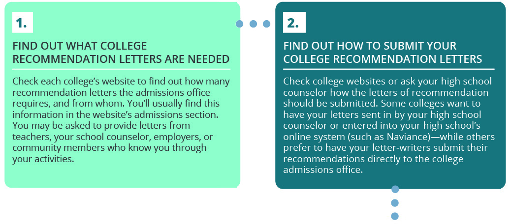 College Recommendation Letters VSAC - college recommendation letter