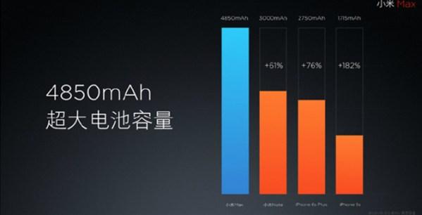 XiaoMi Max Spec Battery