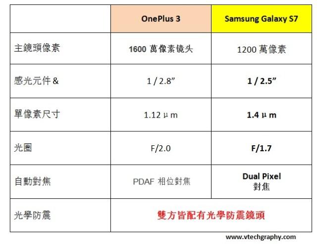 Samsung Galaxy S7 vs Oneplus 3 Chart