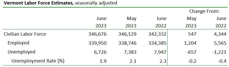 Economic  Labor Market Information - Vermont Department of Labor