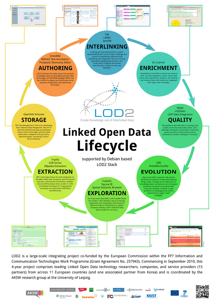 GLD Life cycle - Government Linked Data (GLD) Working Group Wiki