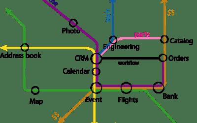 Semantic tube map