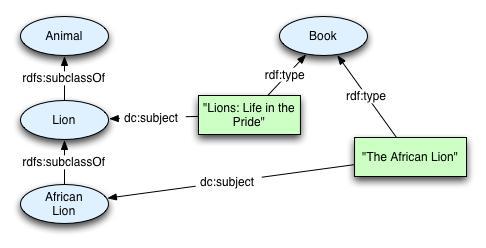 Representing Classes As Property Values on the Semantic Web - semantic web