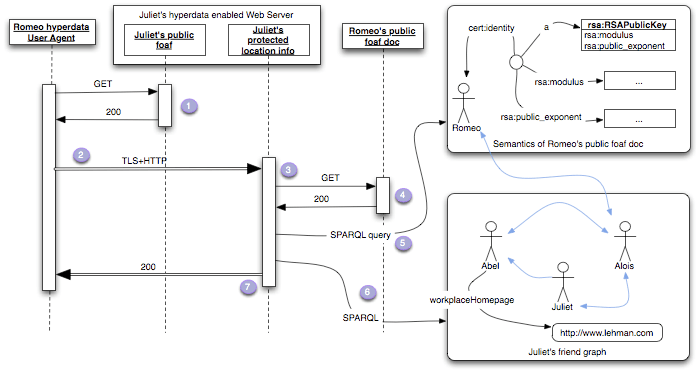 ssl sequence diagram
