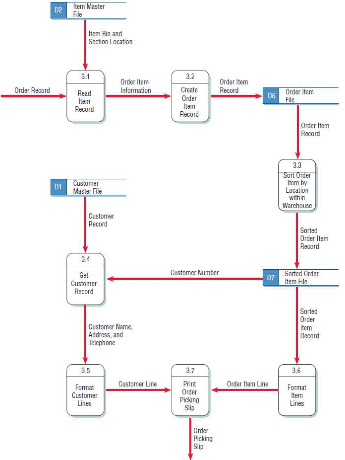 A Data Flow Diagram (DFD) Example