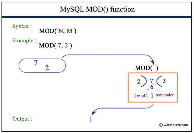 Mysql Mod Function W3resource