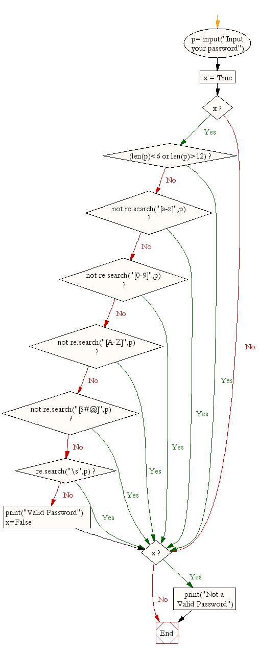 python wiringpi input