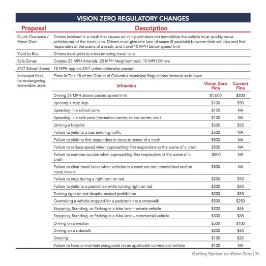 Proposed Regs Table