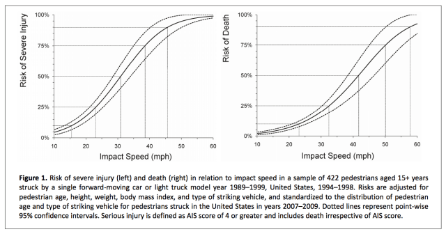 Chart of risk of injury vs speed