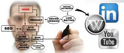 Internet Marketing Importance Internet Marketing Importance Internet Marketing