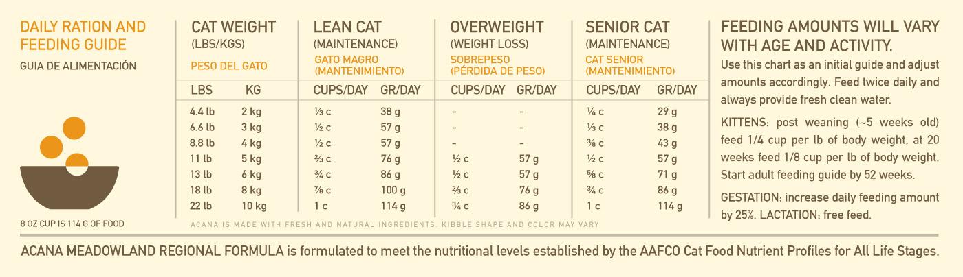 Acana Cat Food \u2013 Meadowland \u2013 Wagz Pet Market  Grooming