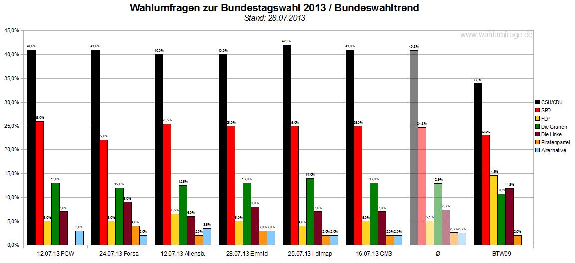 wahlprognose österreich bundespräsident