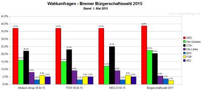 Wahlumfragen / Sonntagsfragen zur Bremer Bürgerschaftswahl 2015 im Vergleich zum Wahlergebnis 2011
