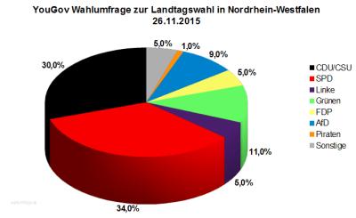 Wahlumfrage zur Landtagswahl in Nordrhein_Westfalen (NRW) vom 26. November 2016