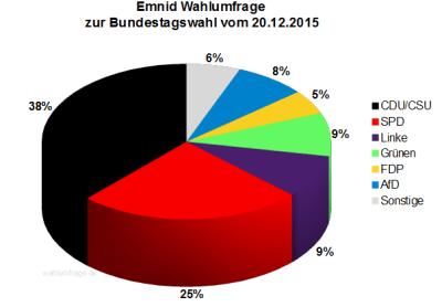Emnid Wahlumfrage zur Bundestagswahl 2017 vom 20.12.2015