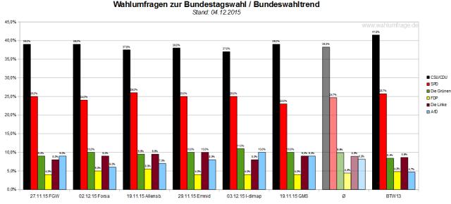 Bundeswahltrend vom 04.12.2015 mit allen verwendeten Wahlumfragen / Sonntagsfragen zur Bundestagswahl 2017 im Detail.