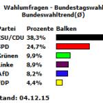 20151204_Bundeswahltrend