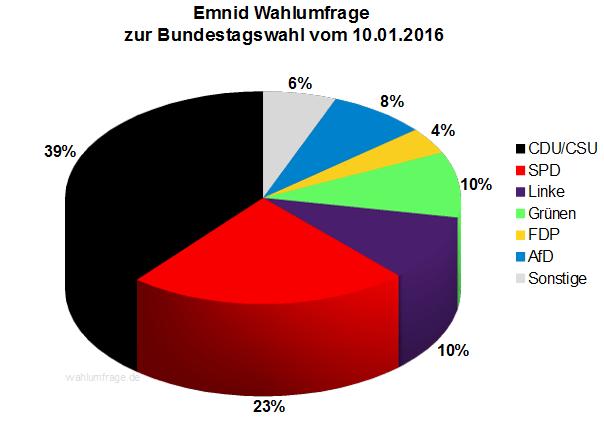 Emnid Wahlumfrage zur Bundestagswahl 2017 vom 10.01.2016