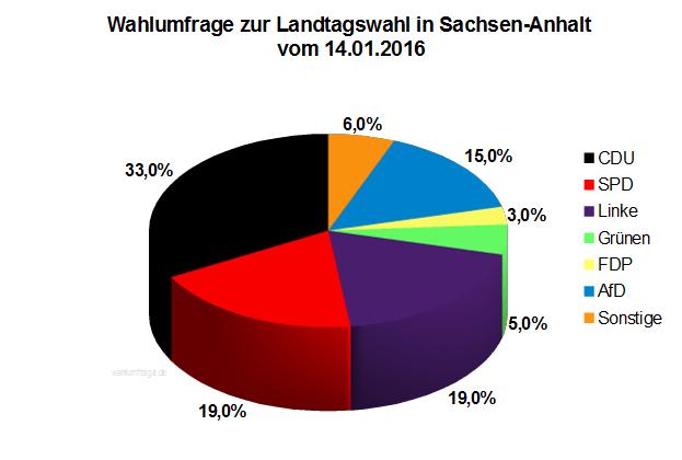 Aktuelle Wahlumfrage zur Landtagswahl 2016 in Sachsen-Anhalt vom 14. Januar 2016
