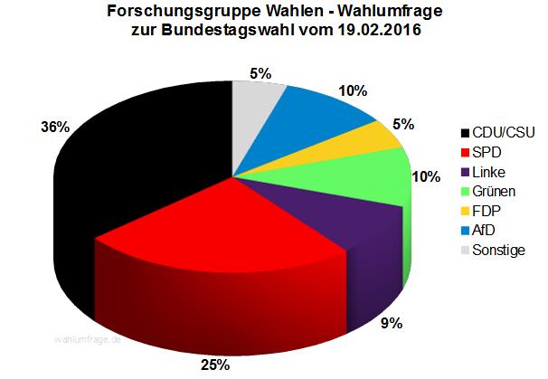 Forschungsgruppe Wahlen Wahlumfrage zur Bundestagswahl 2017 vom 19.02.2016
