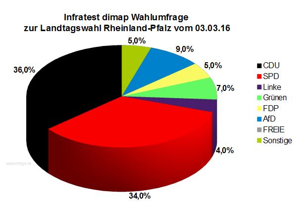 Wahlumfrage / Sonntagsfrage zur Landtagswahl in Rheinland-Pfalz vom 03.März 2016