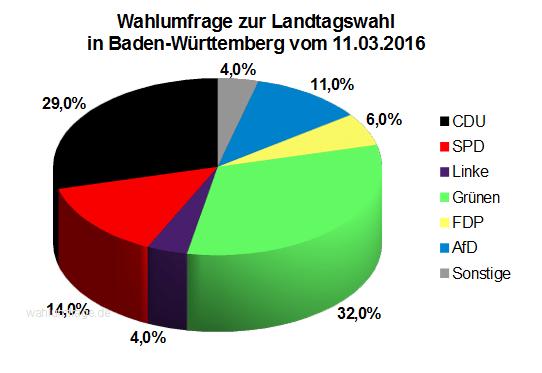 Letzte Forschungsgruppe Wahlen Wahlumfrage vor der Landtagswahl 2016 in Baden-Württemberg vom 11.03.16